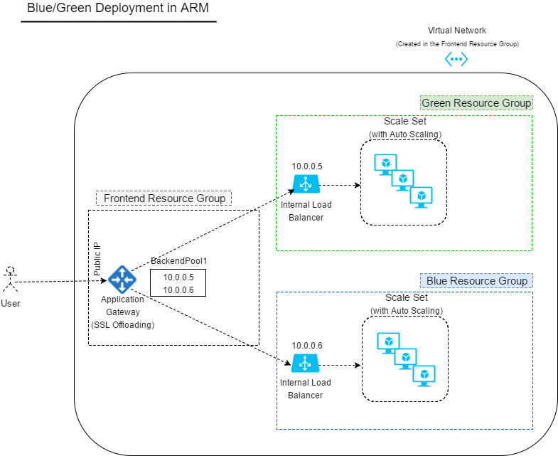 Blue-Green Deployment on Azure with Zero Downtime - Haufe