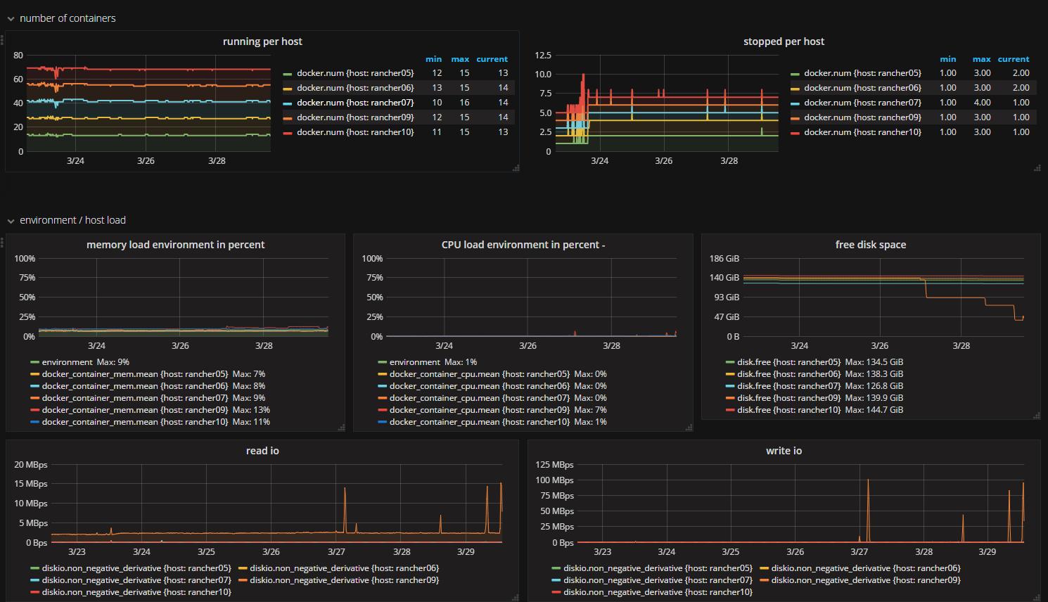 Monitoring a docker environment using TICK stack - Haufe