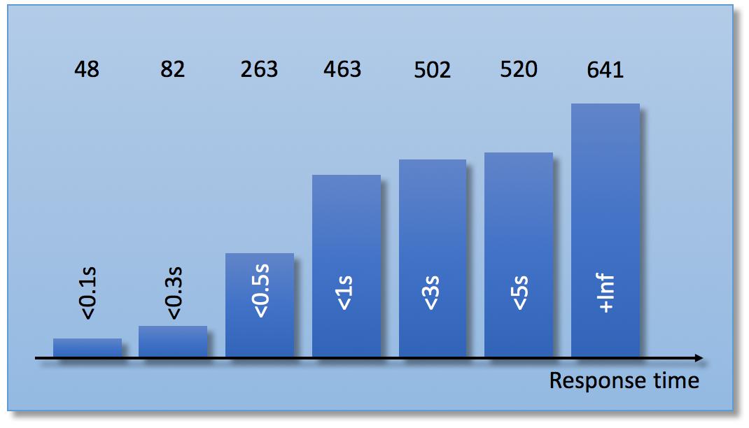 Calculating SLIs with Prometheus - Haufe-Lexware github io