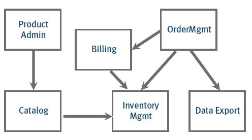 SCS modules example