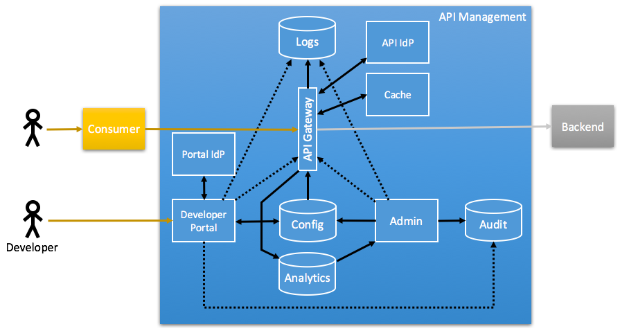 API Management Components