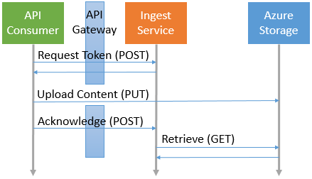 Azure Storage SAS - Diagram